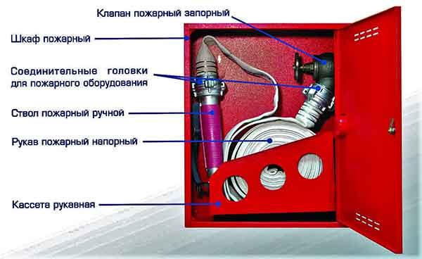 Пожарный кран-комплект