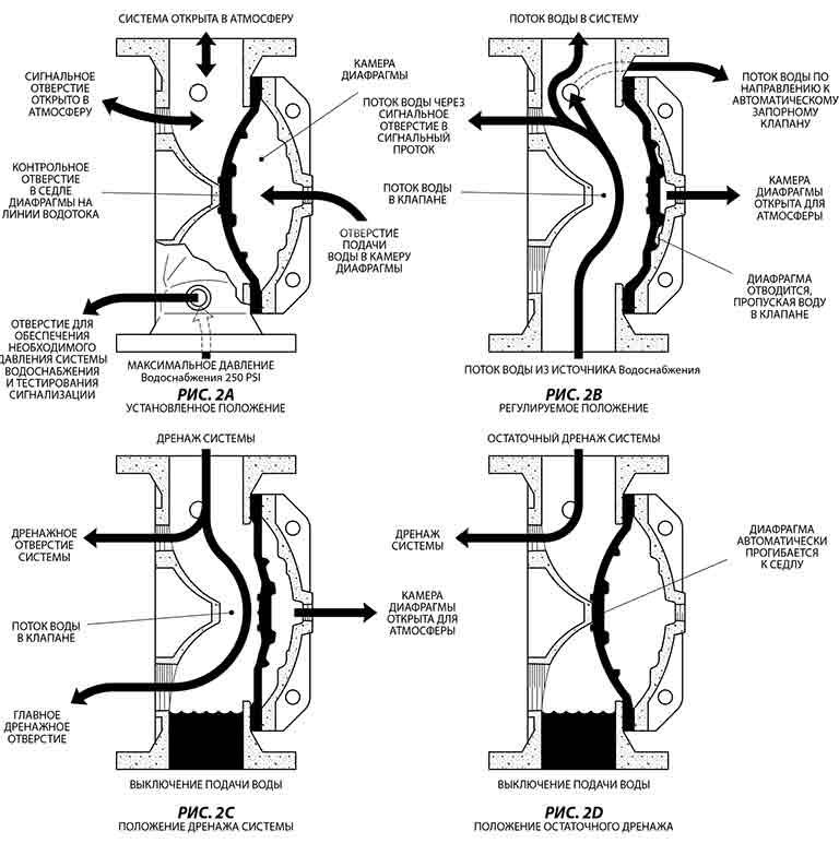 Принцип работы диафрагменного дренчерного узла
